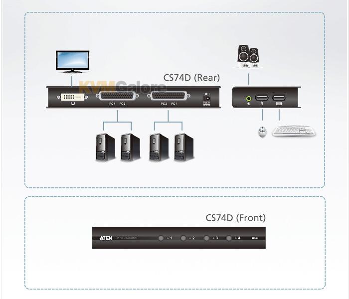 ATEN USB/DVI/audio KVM switches