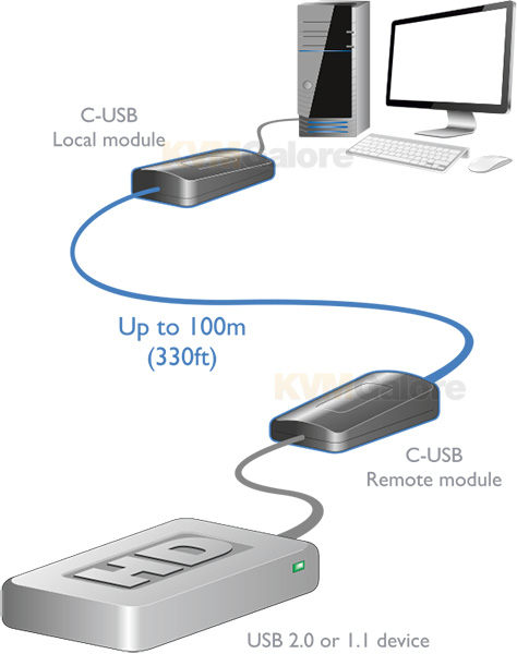 AdderLink C-USB