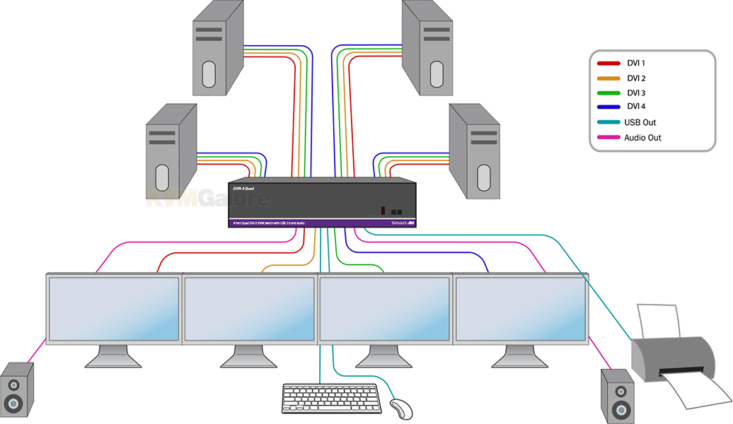 DVNET Pro Multi-Screen KVM Switches