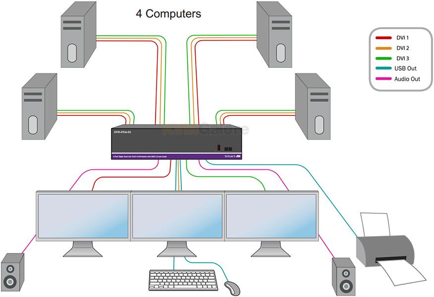 DVN Pro Dual-Link DVI Multi-Screen KVM Switches