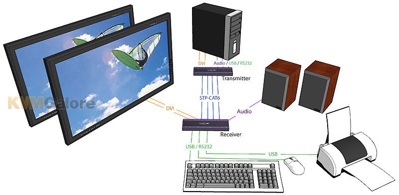 SmartAVI CAT-x Multi-Screen DVI KVM Extenders