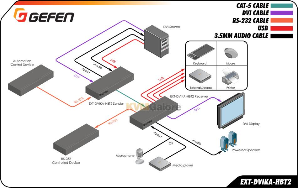 DVI KVM Extenders over CATx