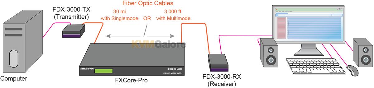 FXCore-Pro