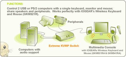 MiniView Extreme Multimedia KVMP, 2-Ports