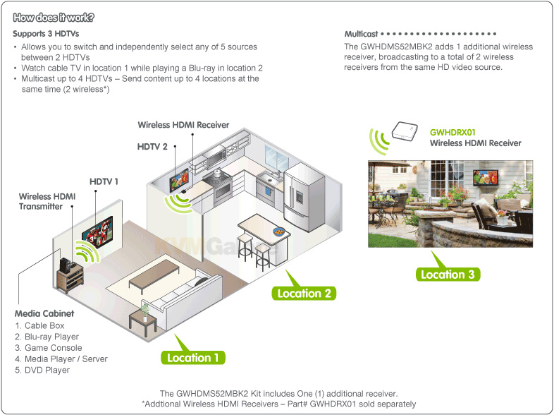 Wireless Matrix HDTV Streaming