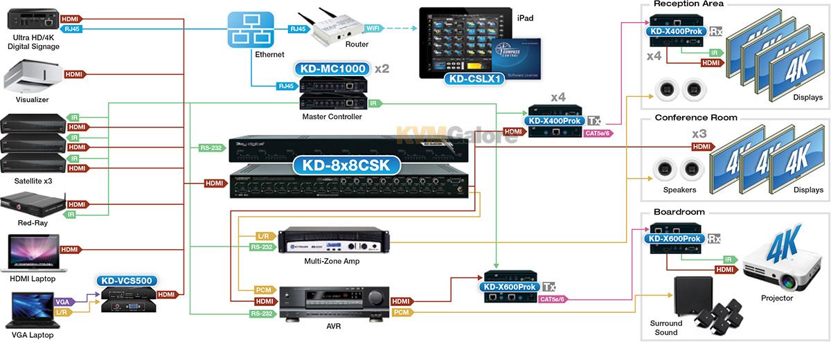 Key Digital® 4/8 inputs to 4/8 outputs Ultra HD/4K HDMI matrix switchers