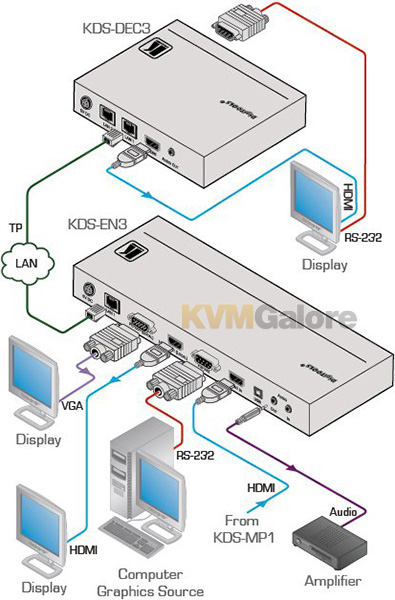 Kramer H.264 audio/video streaming over IP