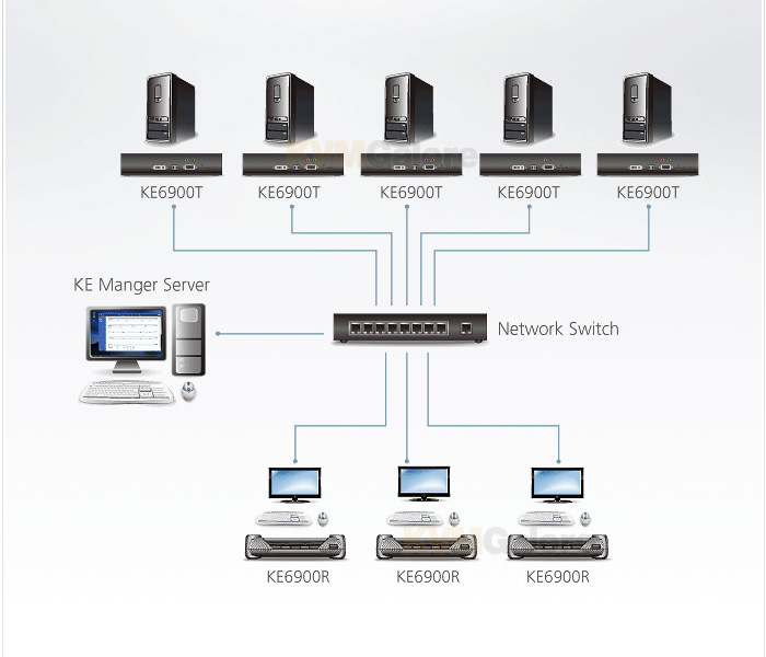 DVI KVM over IP