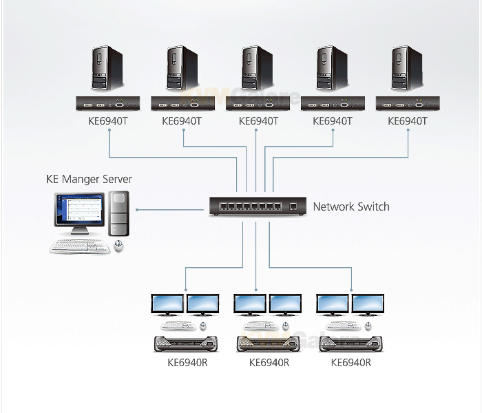 Dual-DVI KVM over IP