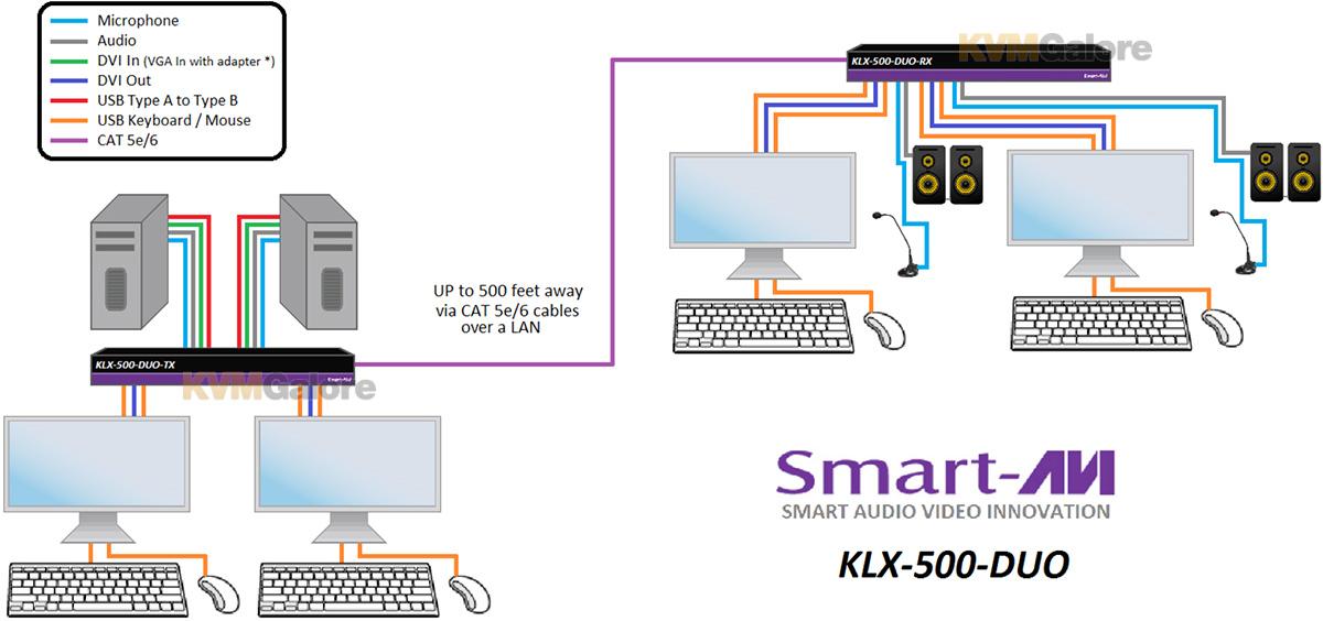 KLX-500-Duo