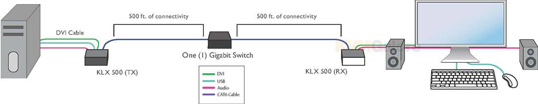 KLX-500