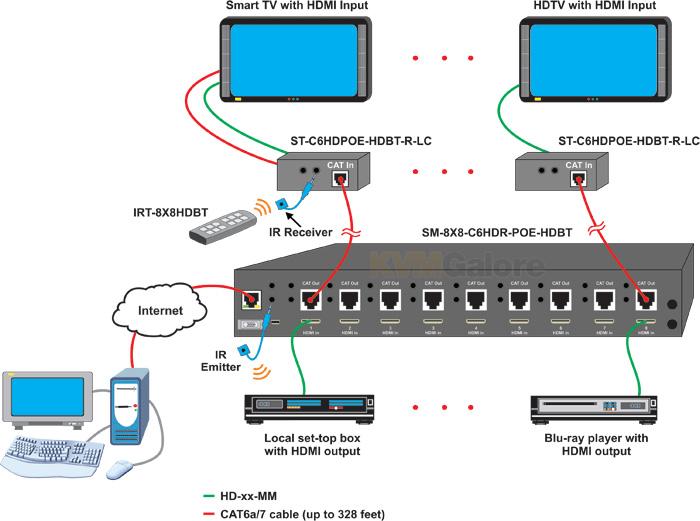 VEEMUX HDMI HDBase T PoE Receiver ST C6HDPOE HDBT R LC NTI