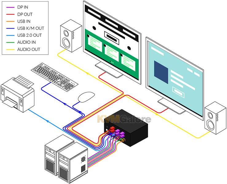 SmartAVI SOHO Dual-Head KVM Switches