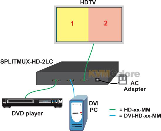 SPLITMUX HDMI Dual Screen Splitter/Multiviewer w/ IR & RS232