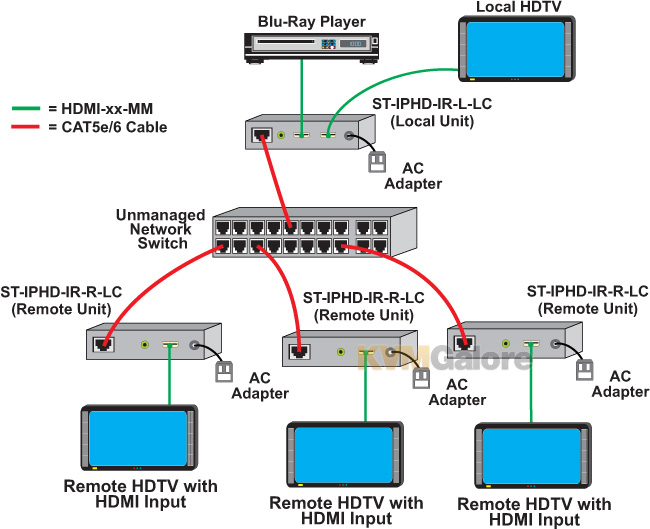 XTENDEX HDMI over Gigabit IP Extender with IR and RS232