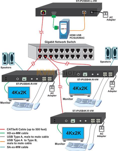 4K HDMI USB KVM over IP