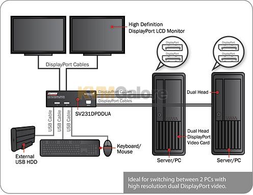 2-Port Dual-View DisplayPort KVM Switch