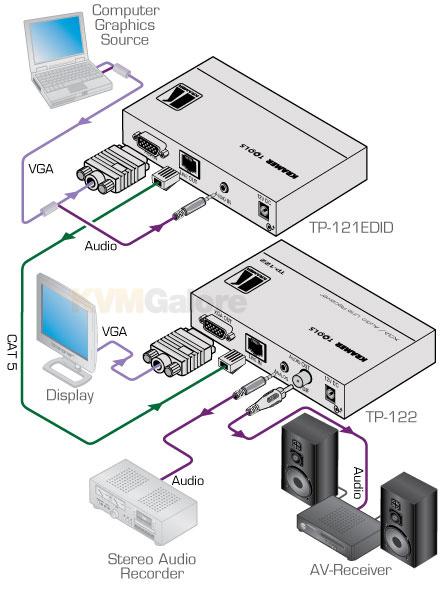 Kramer VGA+Audio Extenders