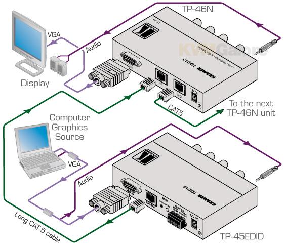 Kramer Component/VGA+Audio Extenders