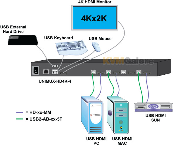 UNIMUX 4K HDMI-USB KVM Switch