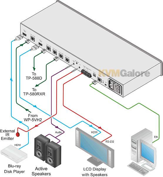 4K HDMI Splitters-Extenders | Kramer