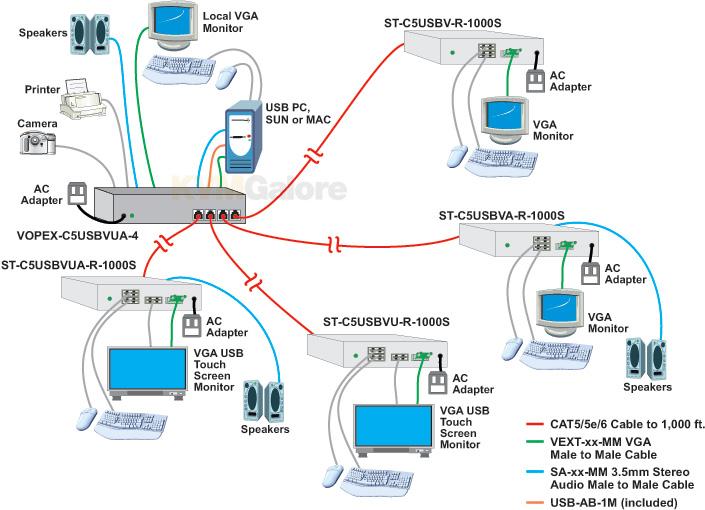 VOPEX USB KVM Splitters/Extenders