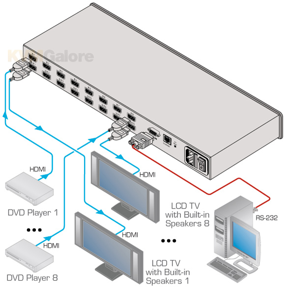 Kramer HDMI Matrix Switchers